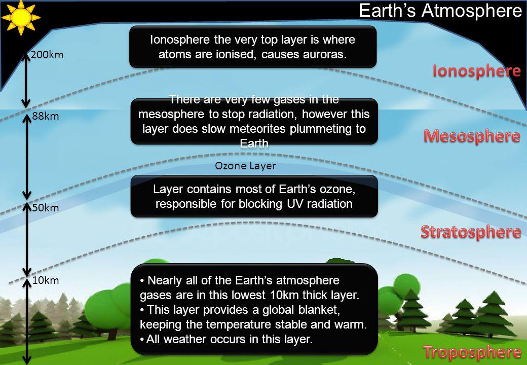 Ionosphere Mesosphere Stratosphere Troposphere