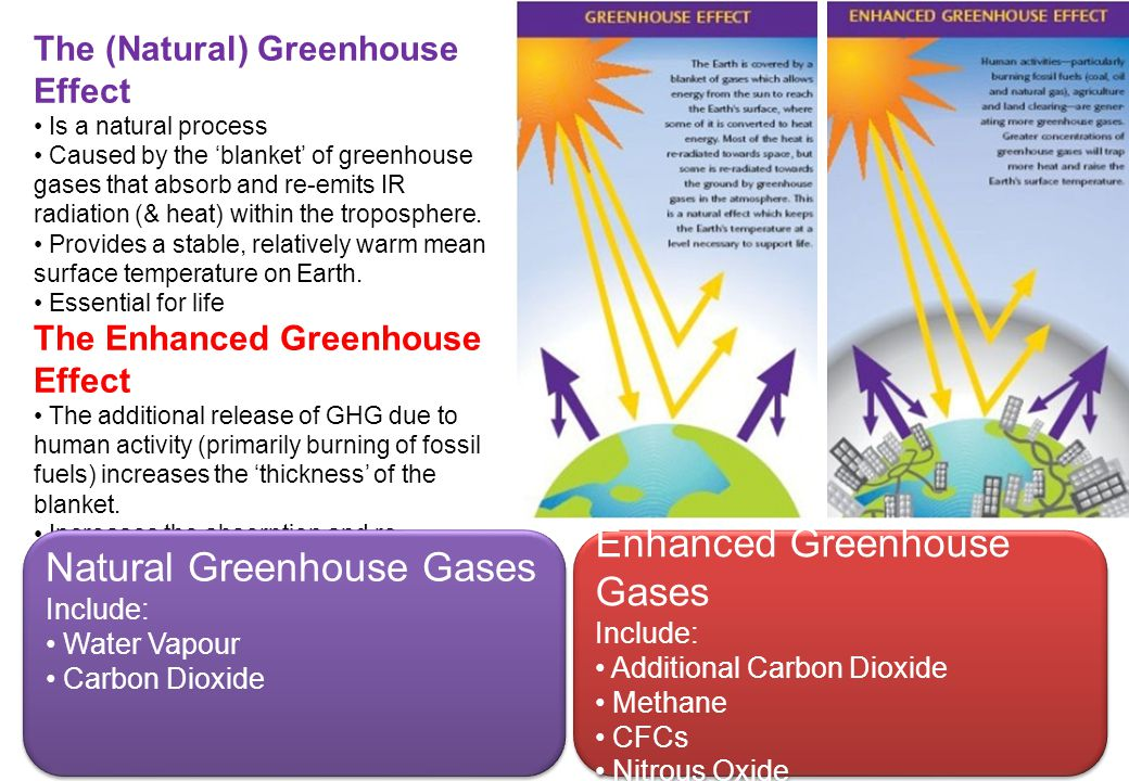 Natural Greenhouse Gases Enhanced Greenhouse Gases