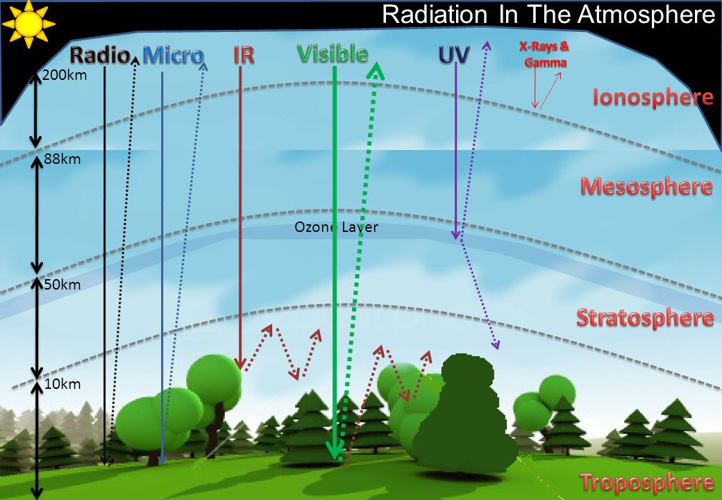 Radiation In The Atmosphere