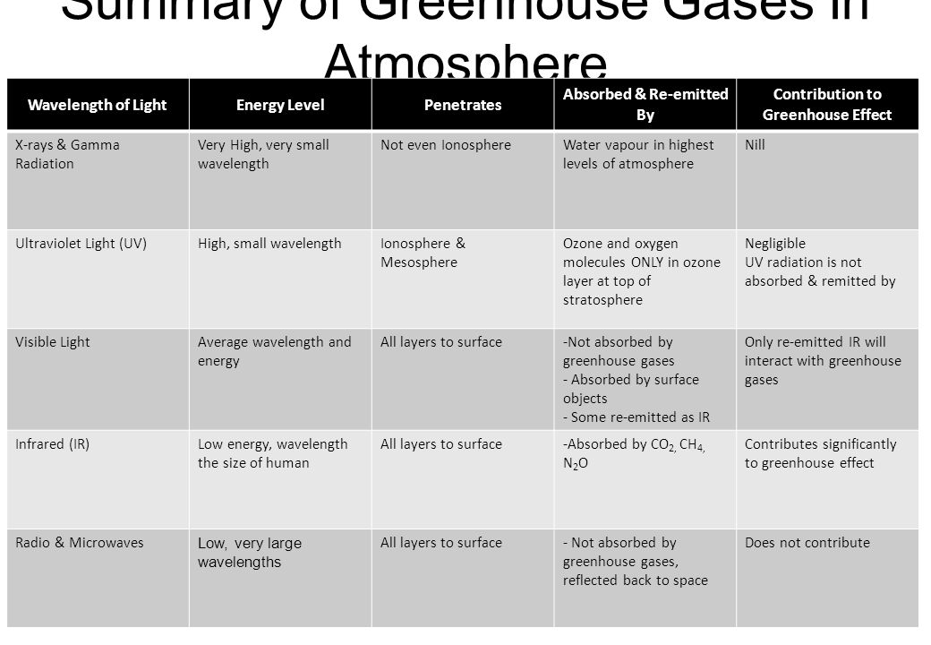 Summary of Greenhouse Gases In Atmosphere