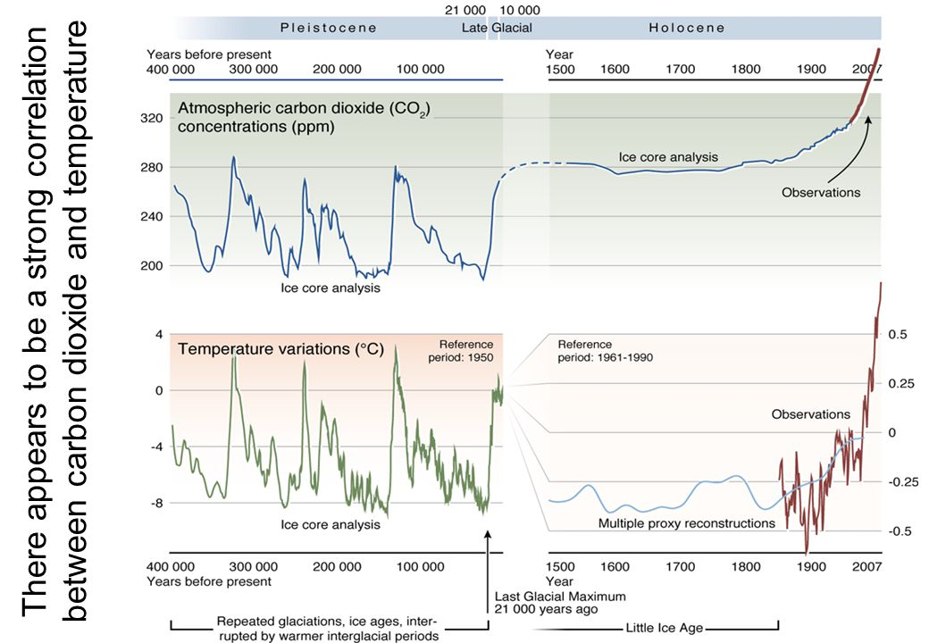 There appears to be a strong correlation between carbon dioxide and temperature