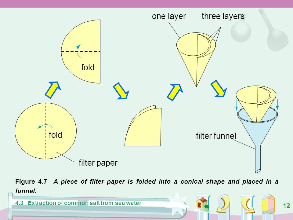 one layer three layers fold filter funnel filter paper fold
