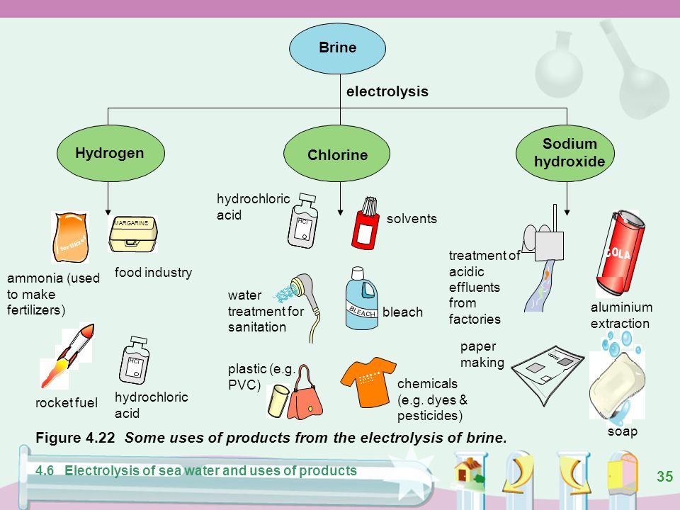 Figure 4.22 Some uses of products from the electrolysis of brine.