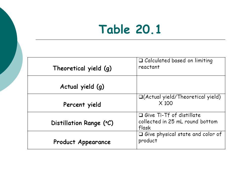 Distillation Range (oC)