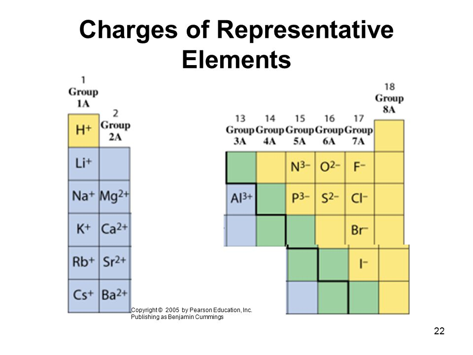 Charges of Representative Elements