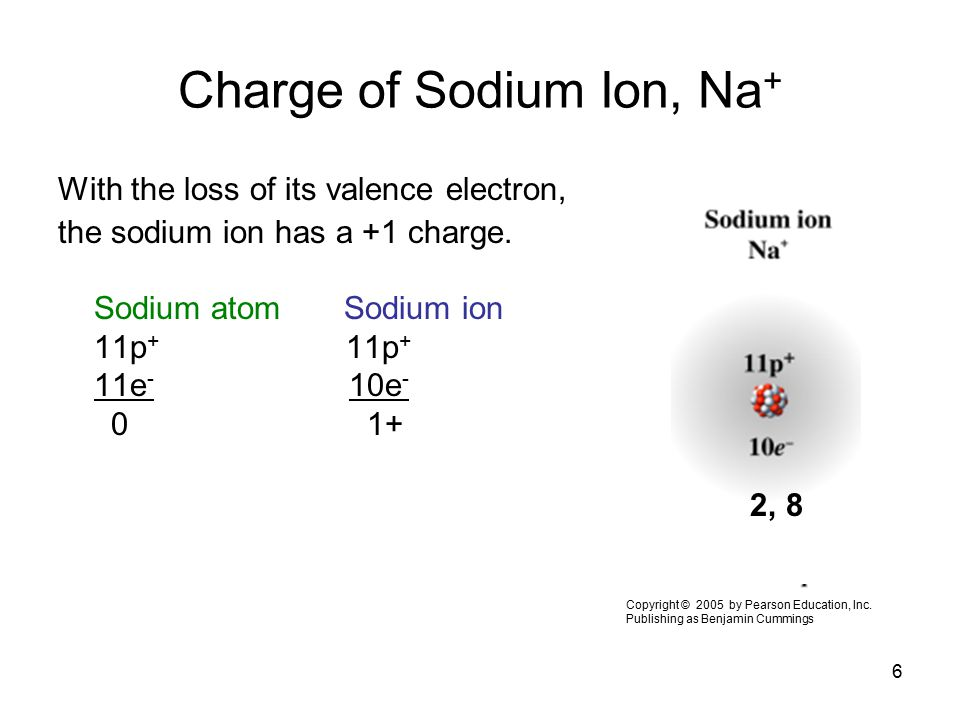 Charge of Sodium Ion, Na+
