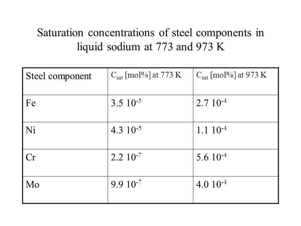 Saturation concentrations of steel components in liquid sodium at 773 and 973 K