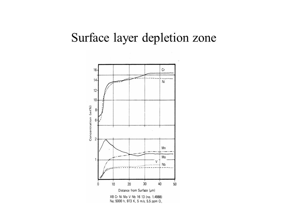 Surface layer depletion zone