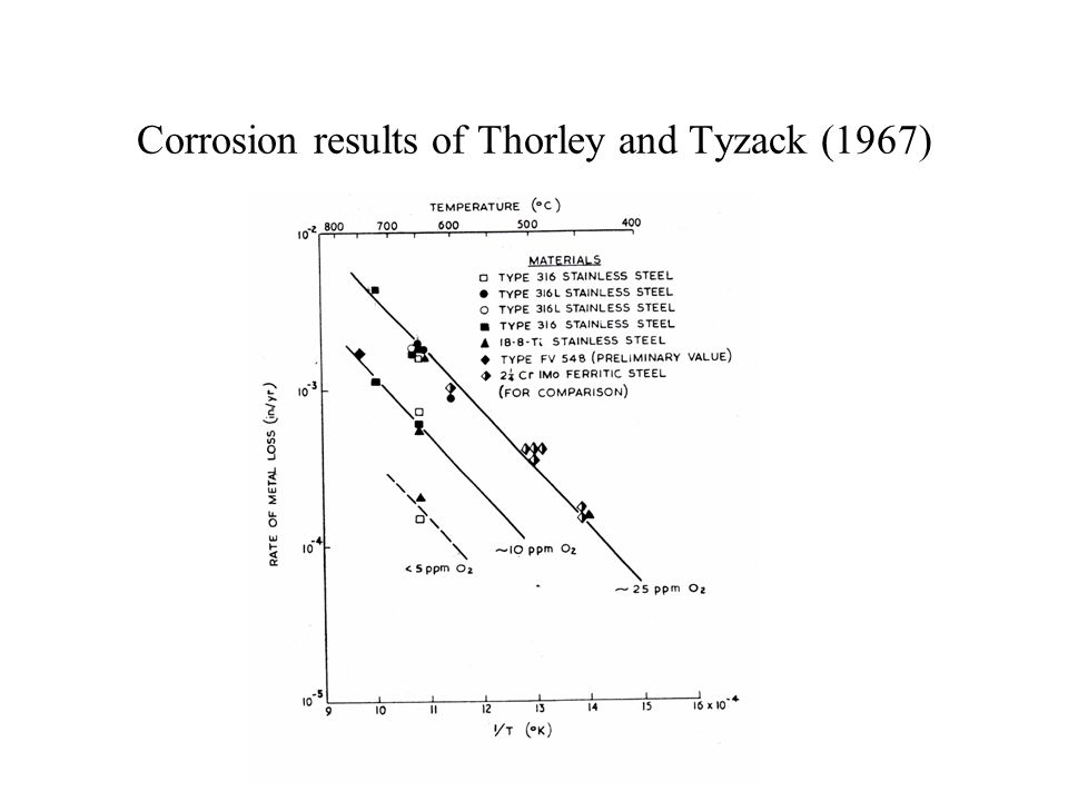 Corrosion results of Thorley and Tyzack (1967)
