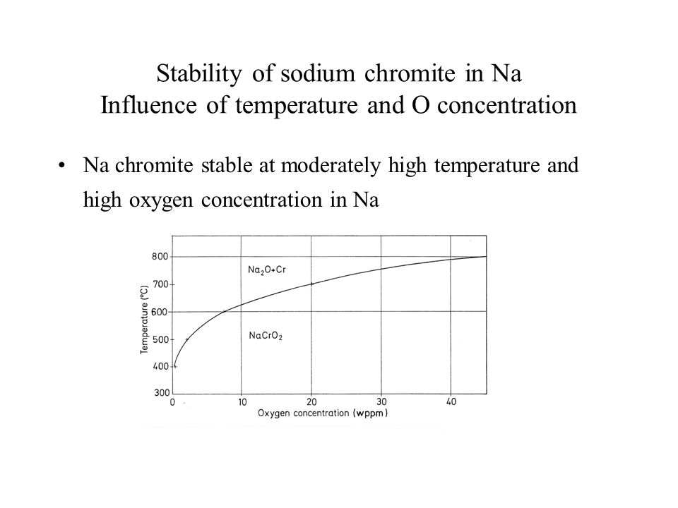 Stability of sodium chromite in Na Influence of temperature and O concentration