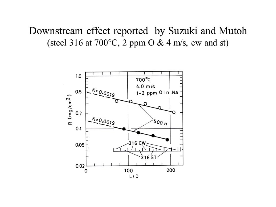 Downstream effect reported by Suzuki and Mutoh (steel 316 at 700°C, 2 ppm O & 4 m/s, cw and st)