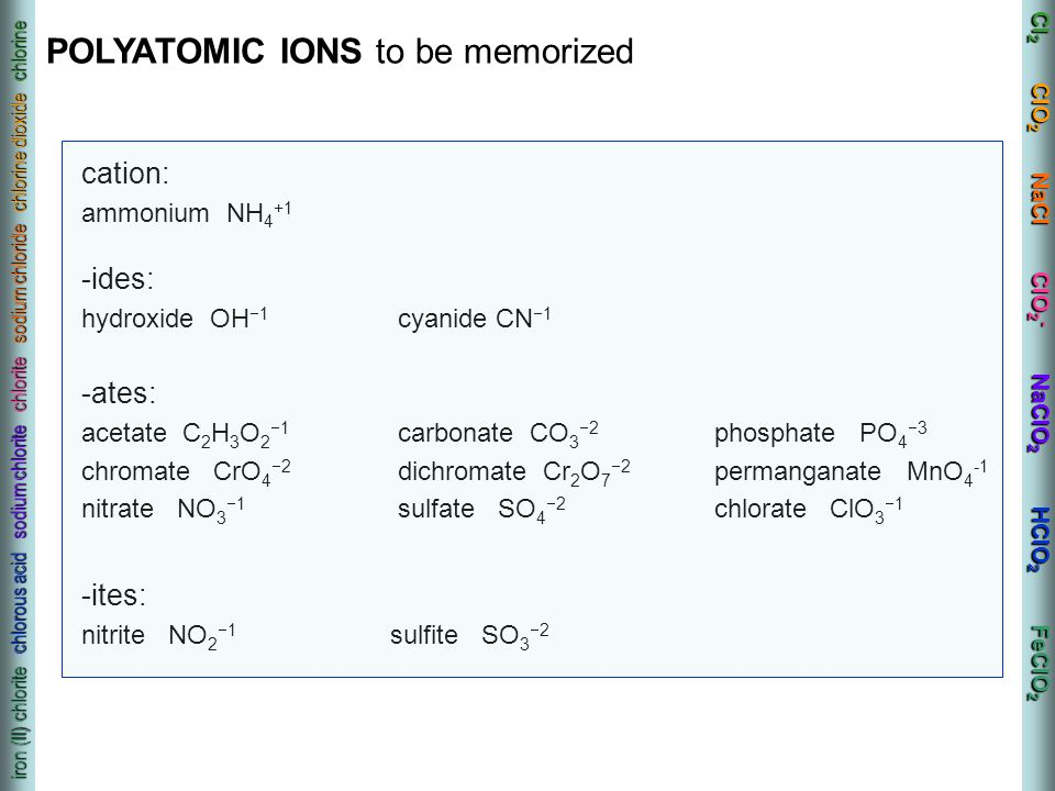 POLYATOMIC IONS to be memorized