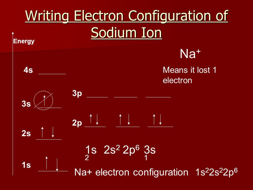 Writing Electron Configuration of Sodium Ion
