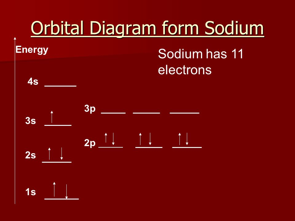 Orbital Diagram form Sodium
