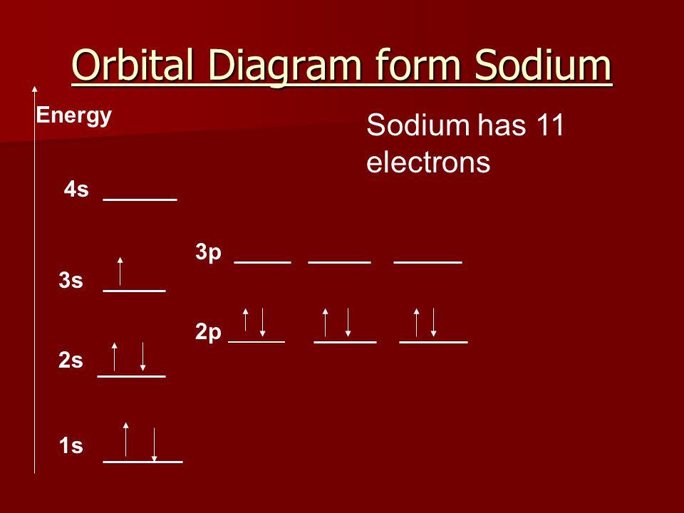 Orbital Diagram form Sodium