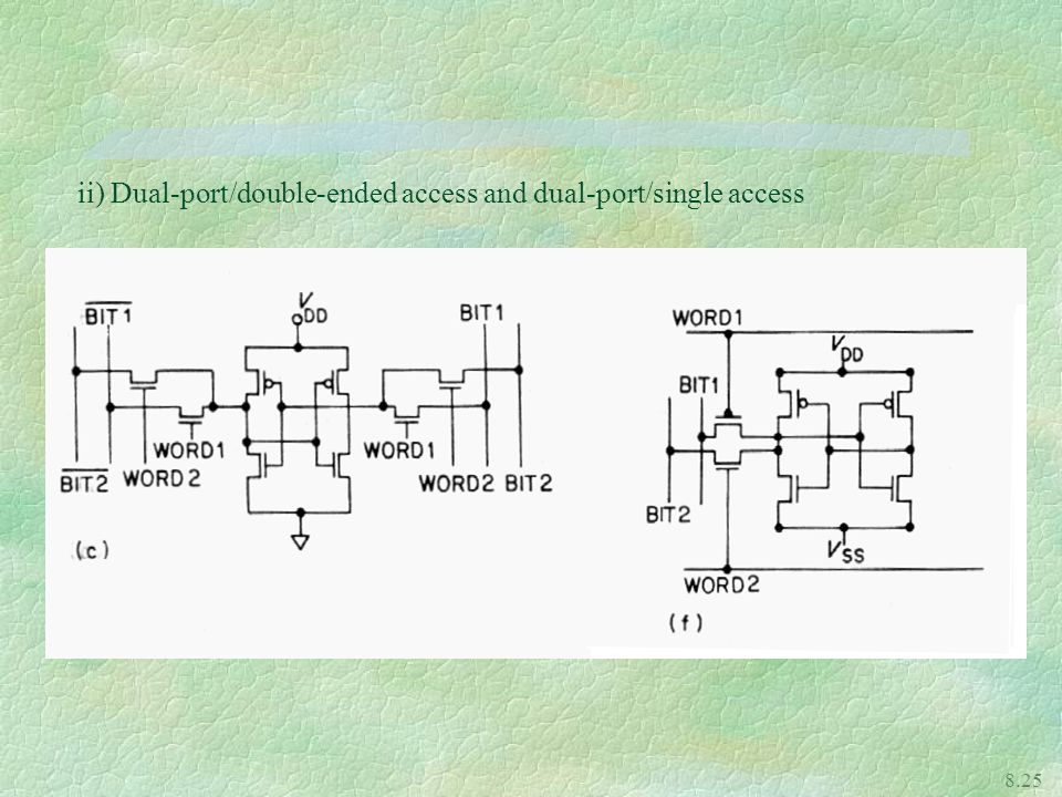 ii) Dual-port/double-ended access and dual-port/single access
