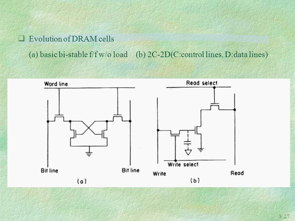 Evolution of DRAM cells
