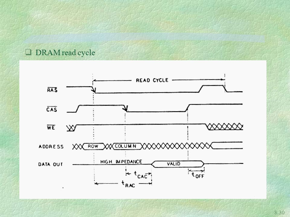 DRAM read cycle