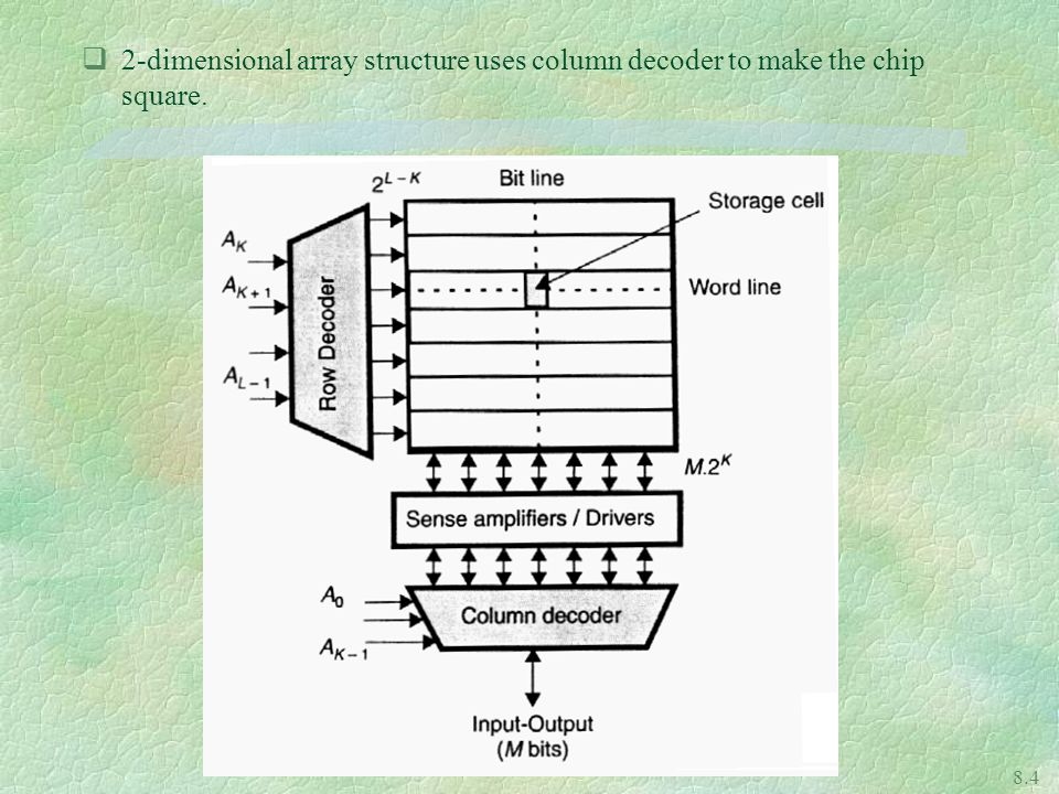 2-dimensional array structure uses column decoder to make the chip square.