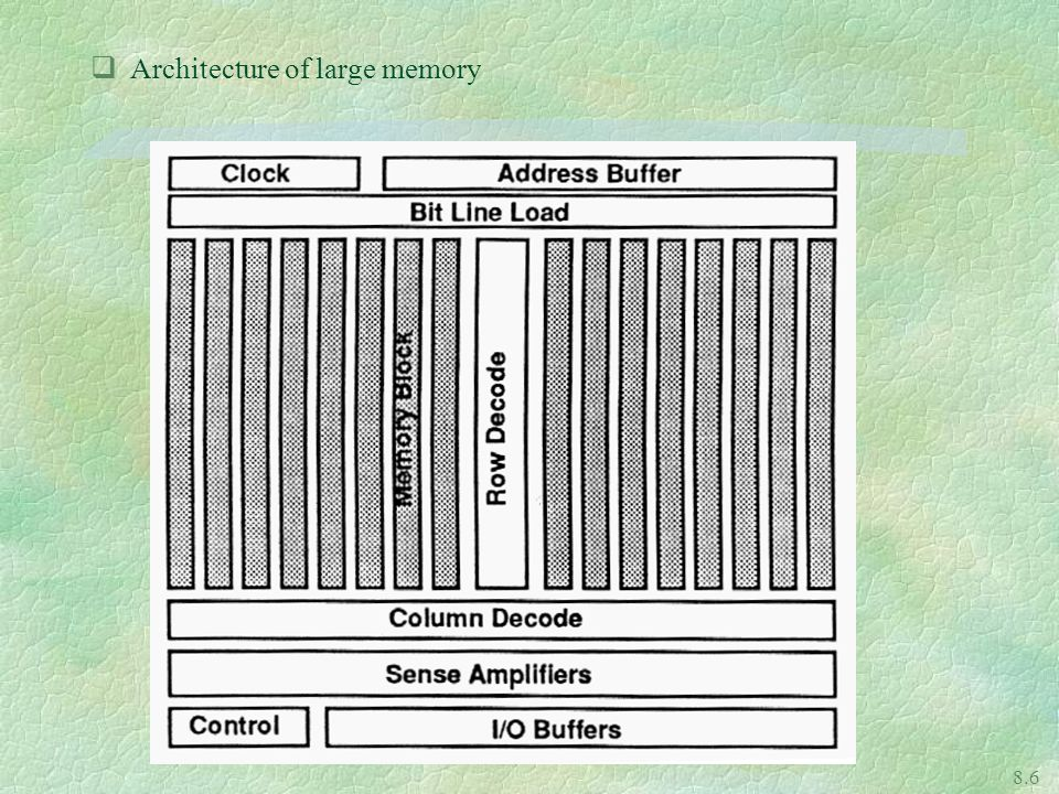 Architecture of large memory