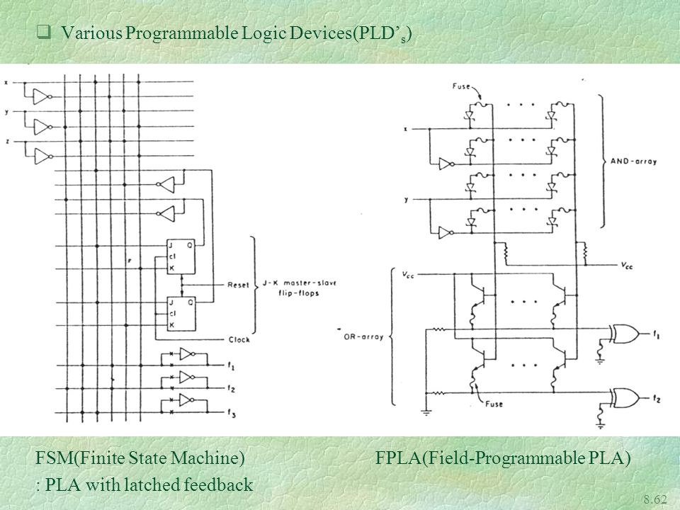 Various Programmable Logic Devices(PLD's)