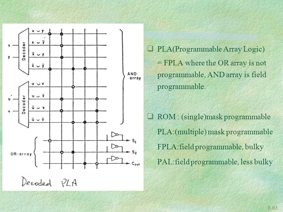 PLA(Programmable Array Logic)