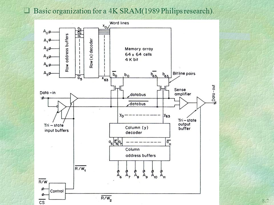 Basic organization for a 4K SRAM(1989 Philips research).