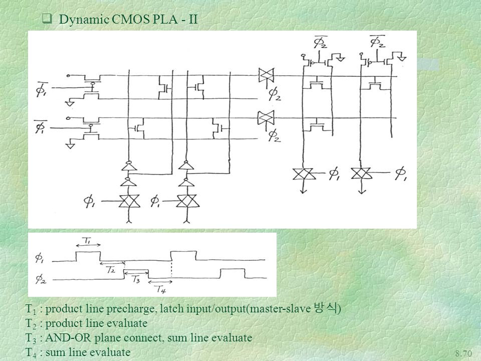 Dynamic CMOS PLA - II T1 : product line precharge, latch input/output(master-slave 방식) T2 : product line evaluate.
