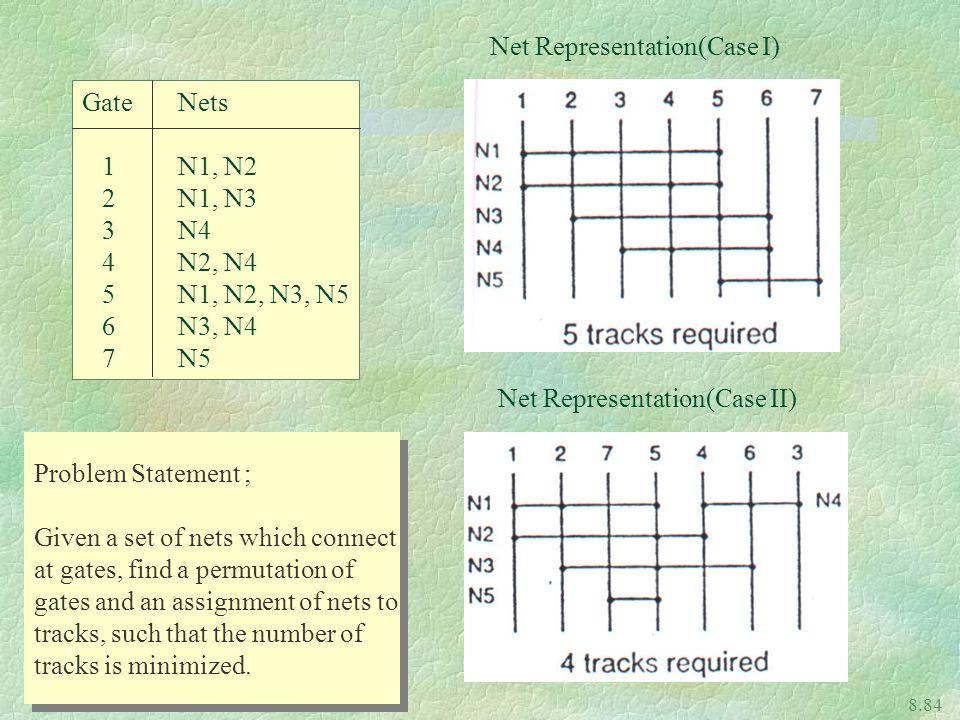 Net Representation(Case I)