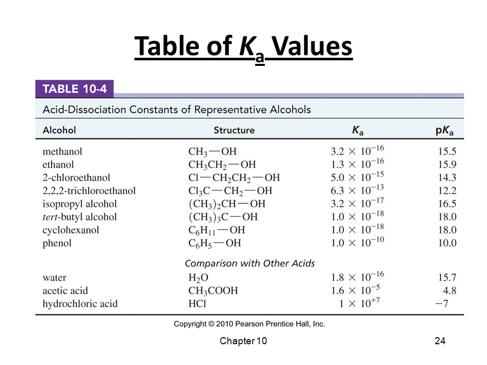 Table of Ka Values Chapter 10 24 24