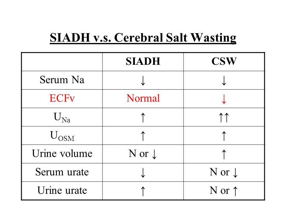 SIADH v.s. Cerebral Salt Wasting