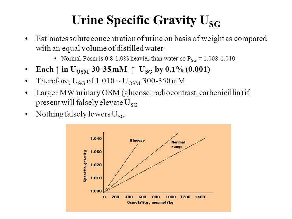 Urine Specific Gravity USG