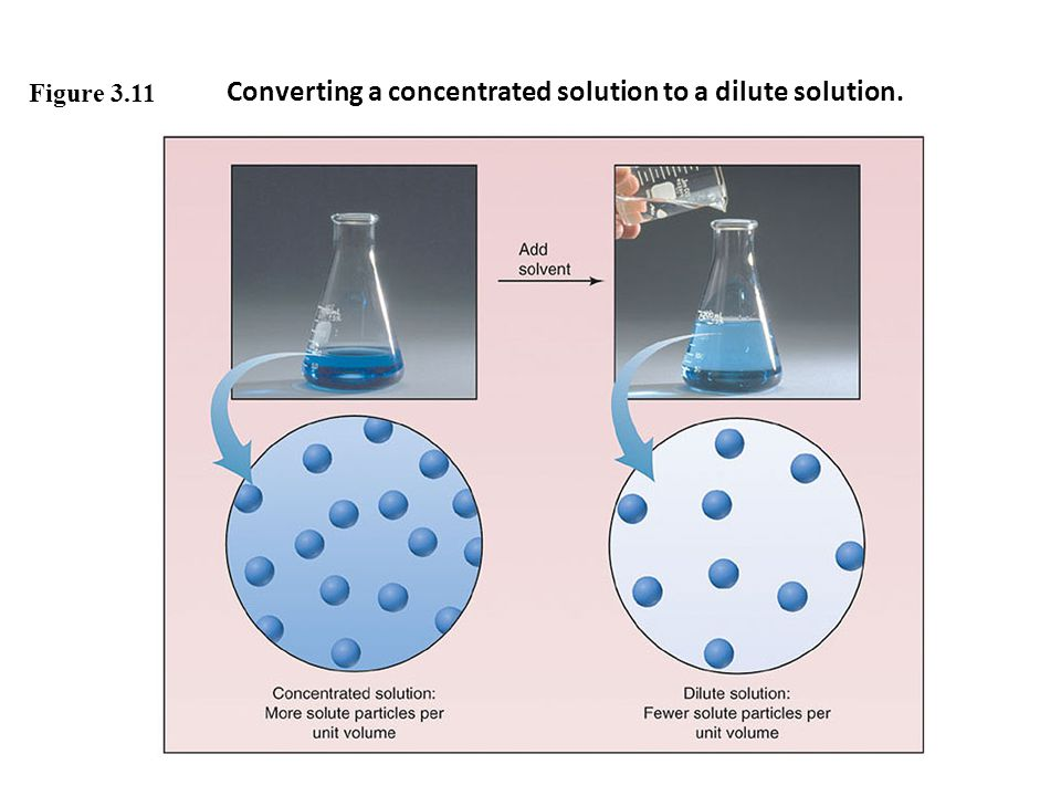 Converting a concentrated solution to a dilute solution.