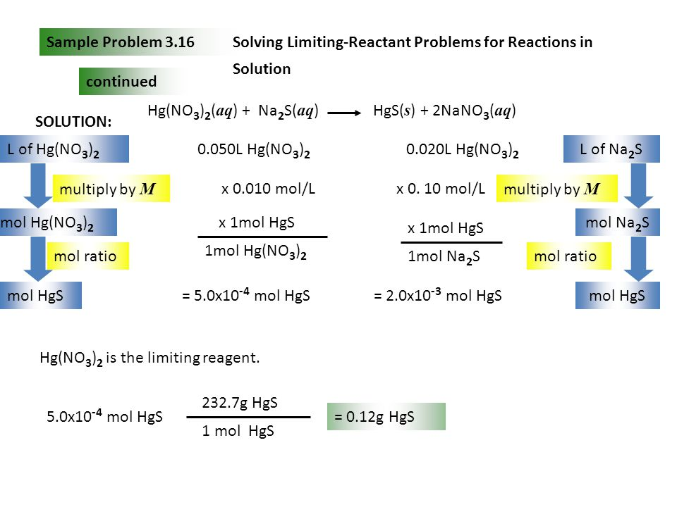 Sample Problem 3.16 Solving Limiting-Reactant Problems for Reactions in Solution. continued. L of Hg(NO3)2.