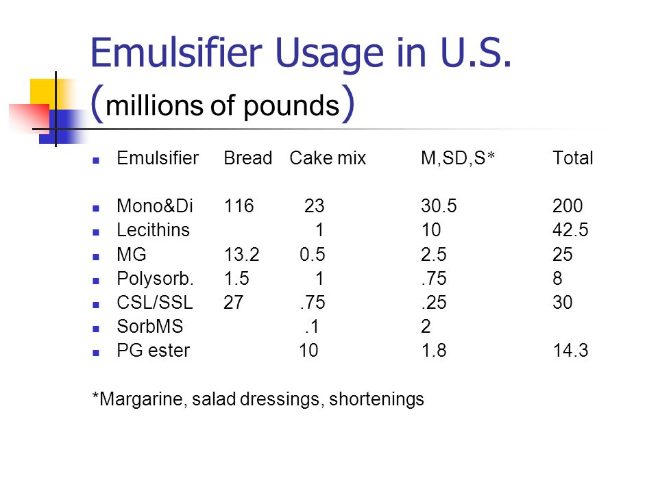 Emulsifier Usage in U.S. (millions of pounds)