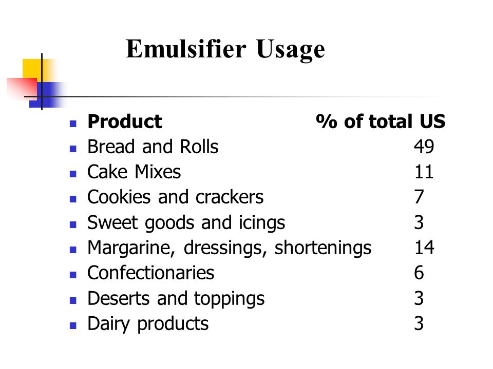 Emulsifier Usage Product % of total US Bread and Rolls 49