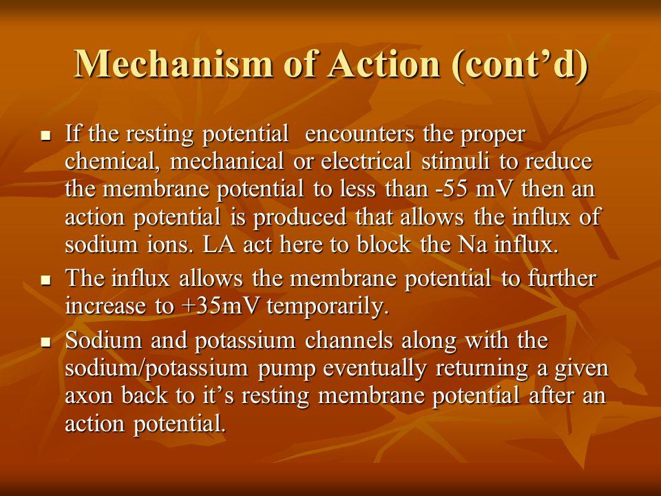 Mechanism of Action (cont'd)