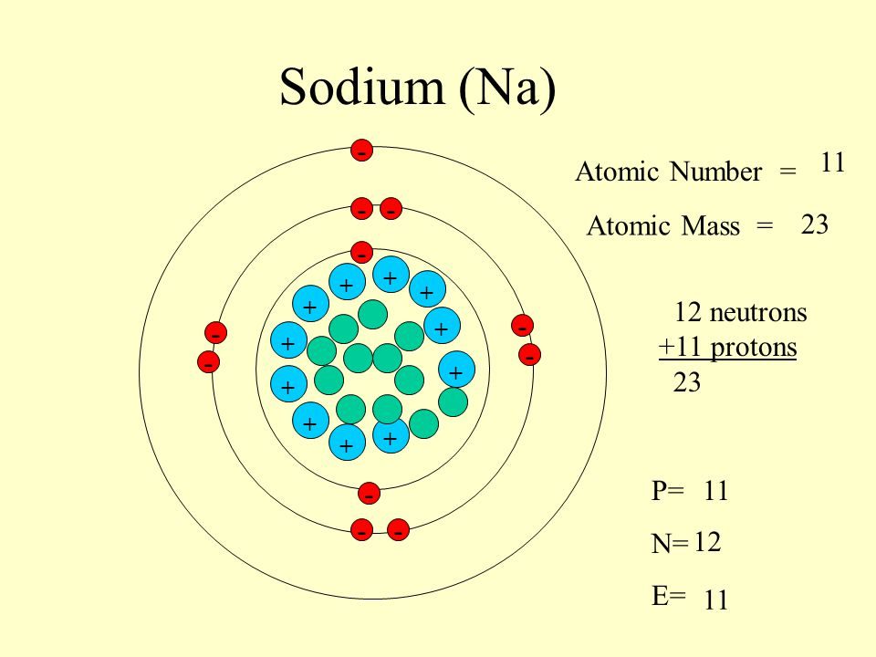 sodium  na  - 11 atomic number   - - atomic mass   neutrons