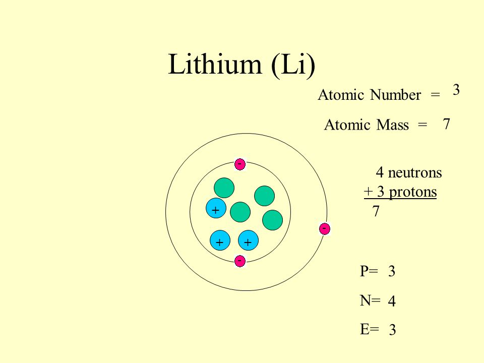 Lithium (Li) 3 Atomic Number = Atomic Mass = 7 4 neutrons + 3 protons