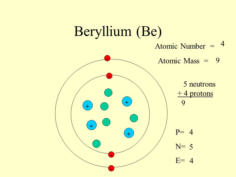 Beryllium (Be) 4 Atomic Number = - Atomic Mass = 9 - 5 neutrons