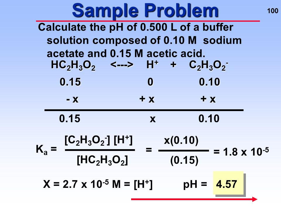 Sample Problem Calculate the pH of 0.500 L of a buffer solution composed of 0.10 M sodium acetate and 0.15 M acetic acid.