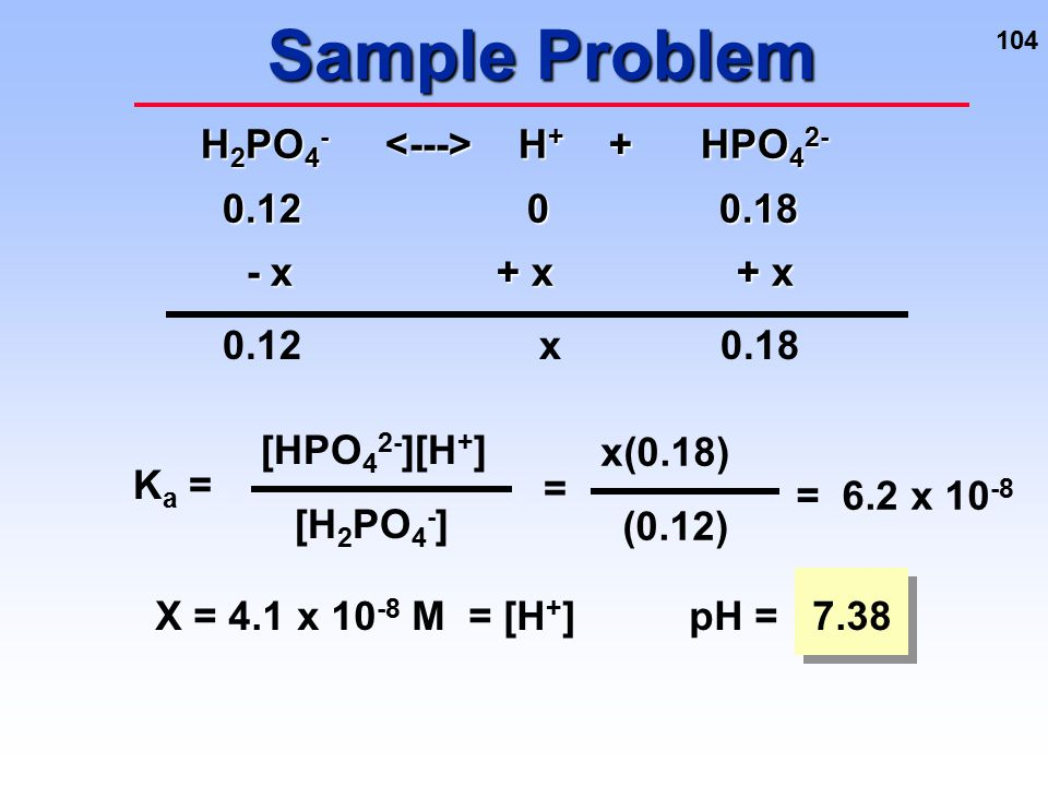 Sample Problem H2PO4- <---> H+ + HPO42- 0.12 0 0.18 - x + x + x