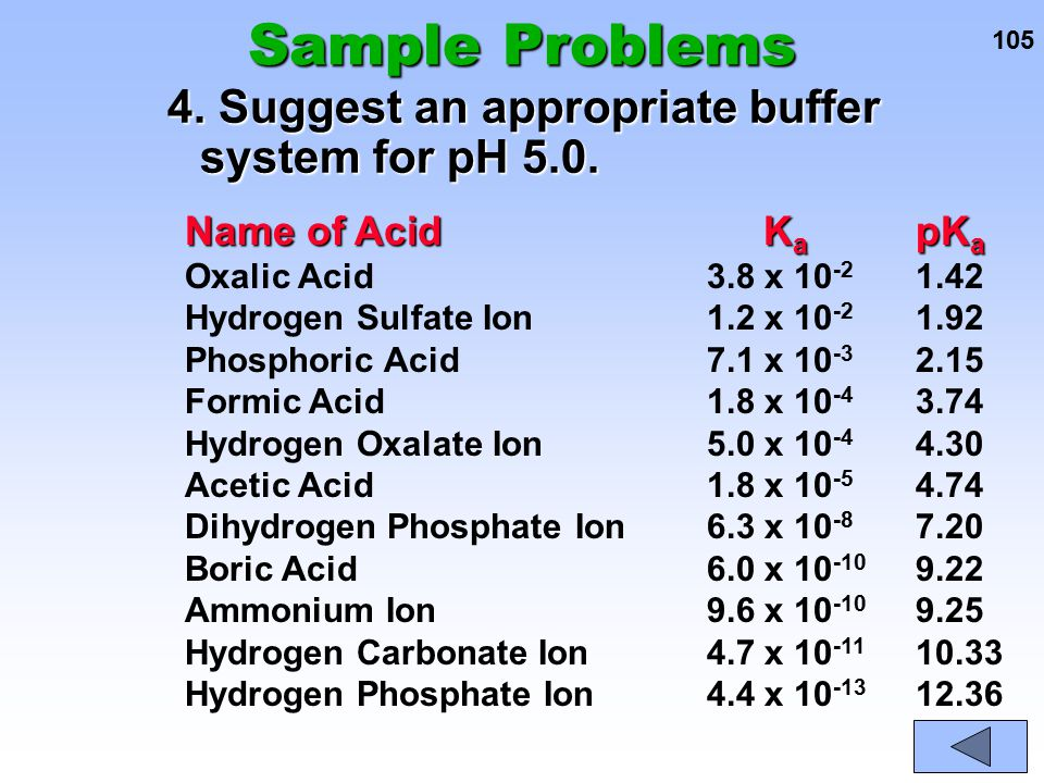Sample Problems 4. Suggest an appropriate buffer system for pH 5.0.