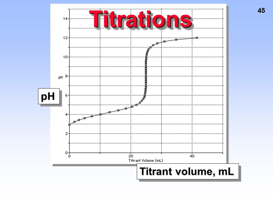 Titrations 45 pH Titrant volume, mL