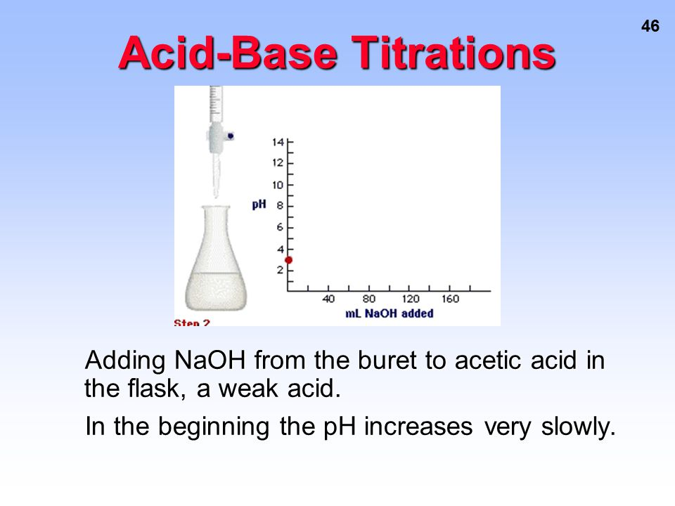 Acid-Base Titrations Adding NaOH from the buret to acetic acid in the flask, a weak acid.