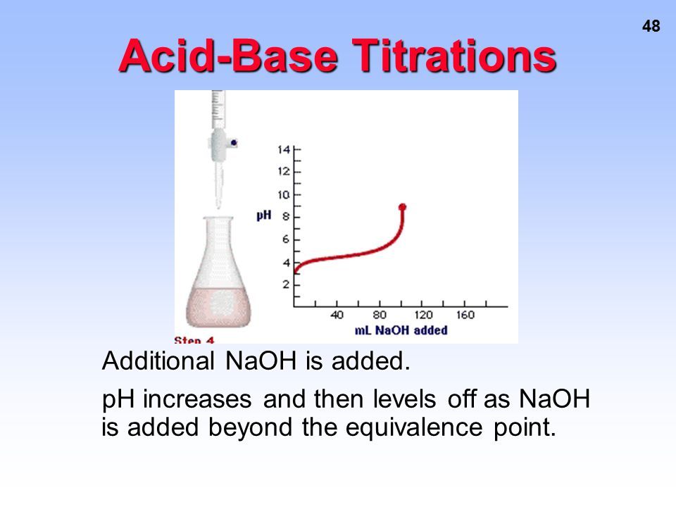 Acid-Base Titrations Additional NaOH is added.