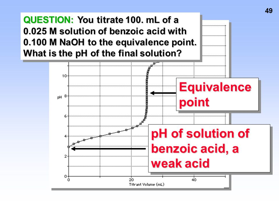 pH of solution of benzoic acid, a weak acid