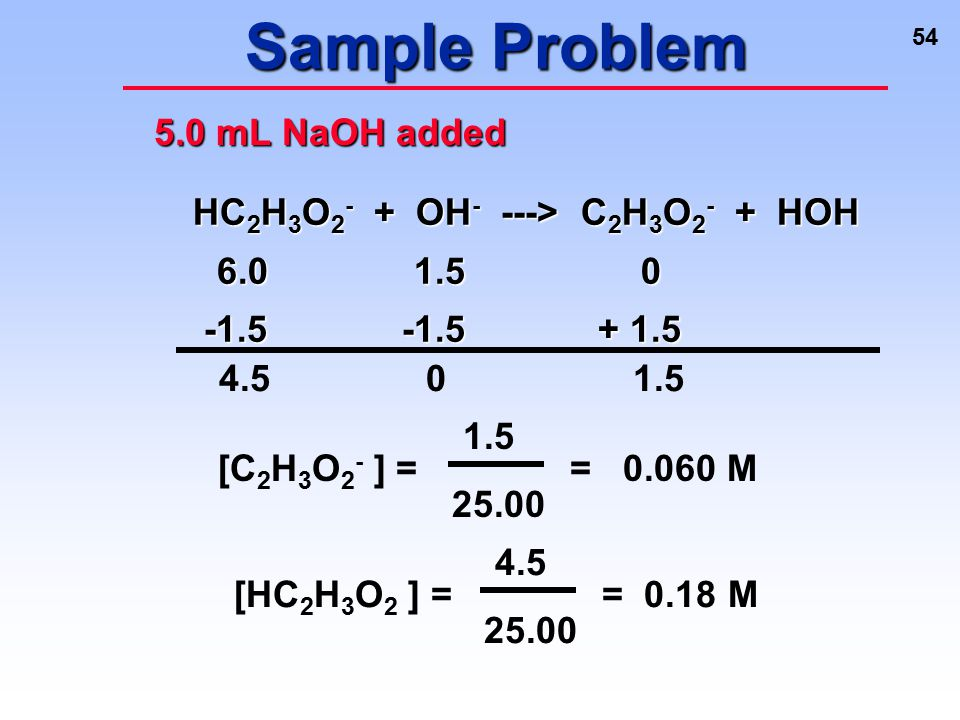 Sample Problem 5.0 mL NaOH added HC2H3O2- + OH- ---> C2H3O2- + HOH