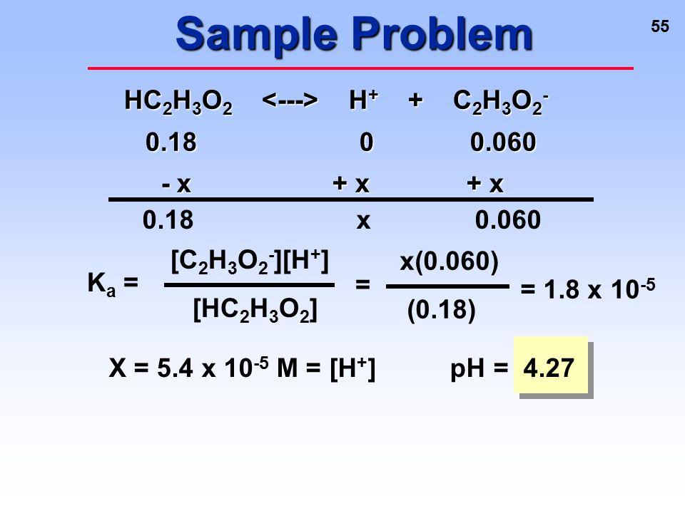 Sample Problem HC2H3O2 <---> H+ + C2H3O2- 0.18 0 0.060
