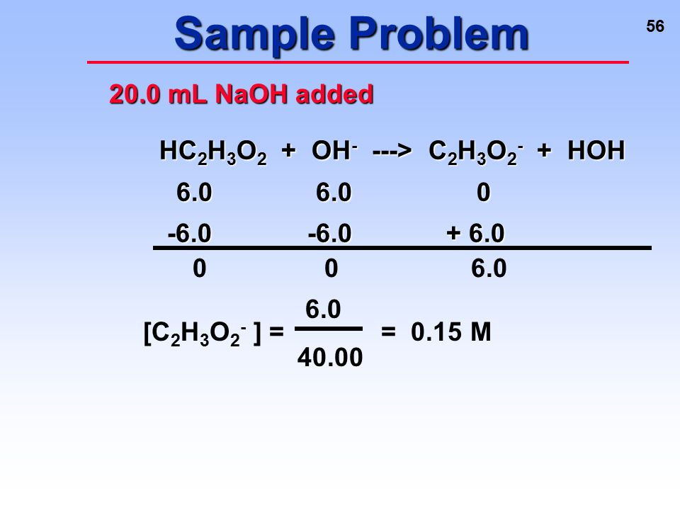 Sample Problem 20.0 mL NaOH added HC2H3O2 + OH- ---> C2H3O2- + HOH